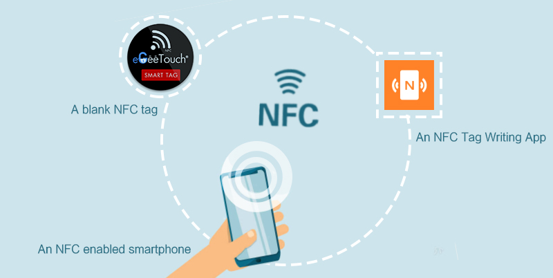 program nfc tag need