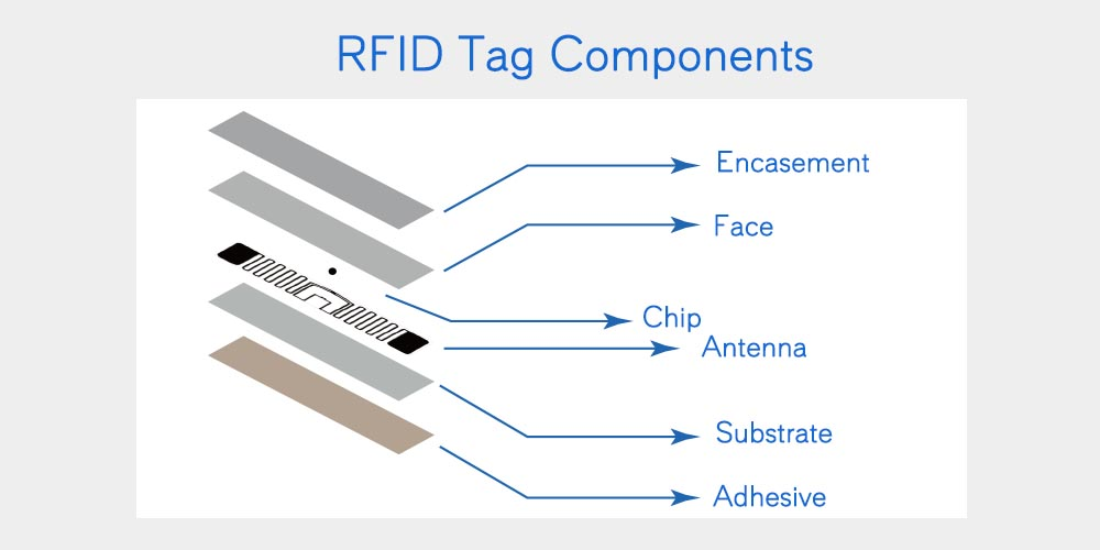 rfid tag components